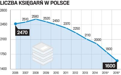 z20637258Q,Liczba-ksiegarni-w-Polsce